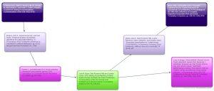 Vanessa's Citation Tree